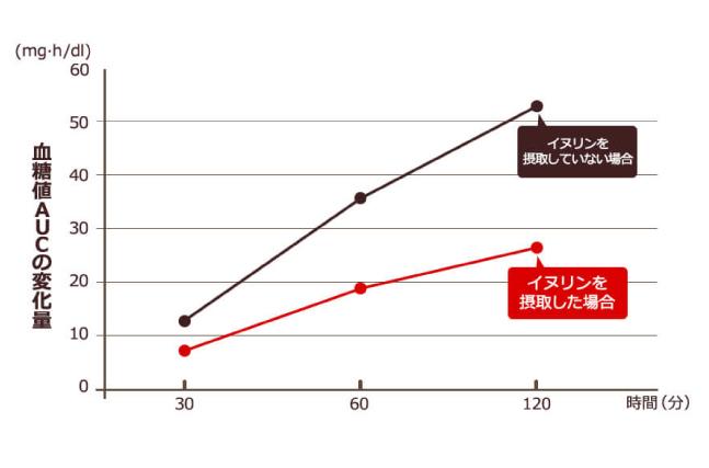血糖値上昇のグラフ
